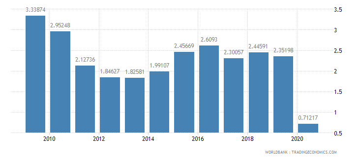 turkey international tourism expenditures percent of total imports wb data
