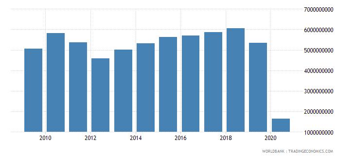 turkey international tourism expenditures us dollar wb data