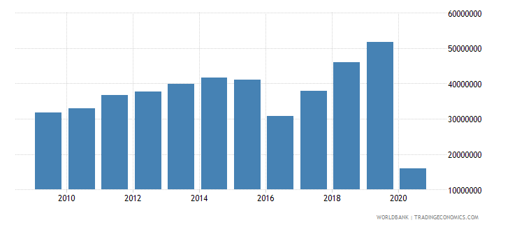 turkey international tourism number of arrivals wb data