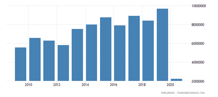 turkey international tourism number of departures wb data