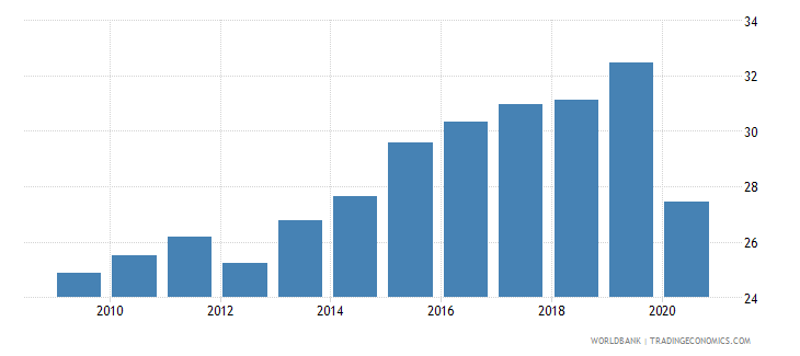 turkey labor force participation rate for ages 15 24 female percent national estimate wb data