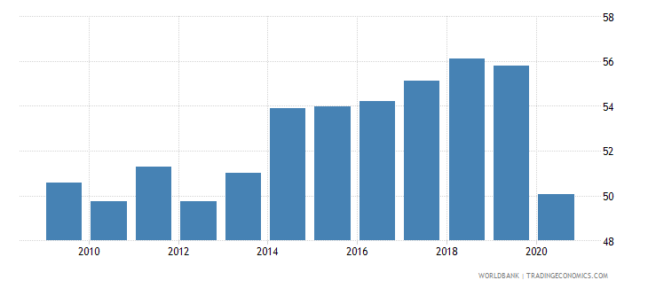 turkey labor force participation rate for ages 15 24 male percent national estimate wb data
