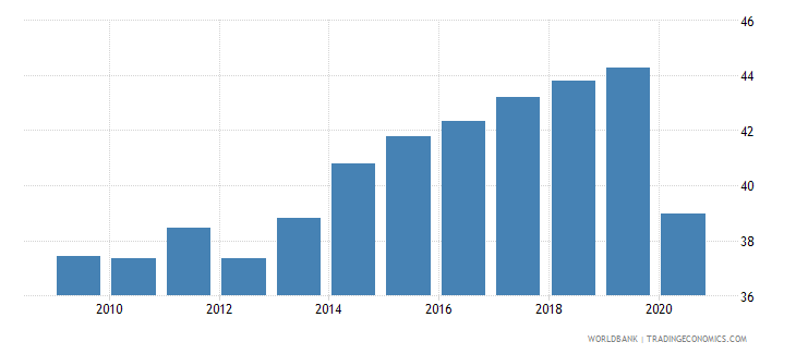 turkey labor force participation rate for ages 15 24 total percent national estimate wb data
