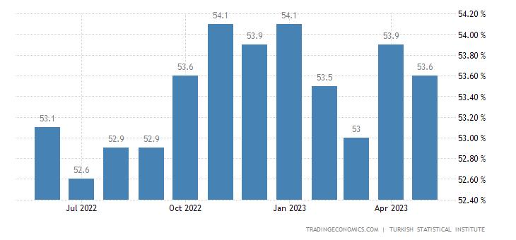 Turkey Labor Force Participation Rate