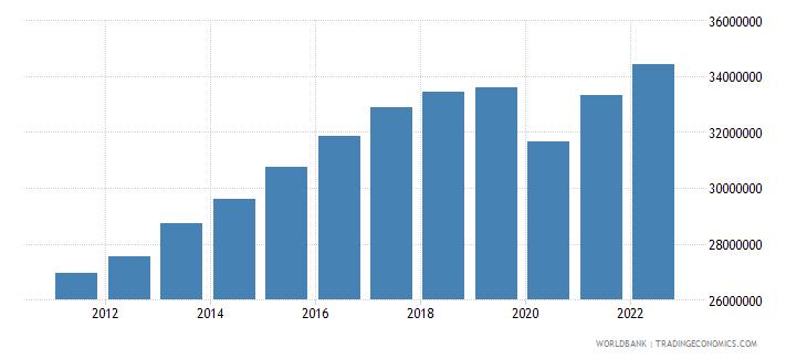 turkey labor force total wb data