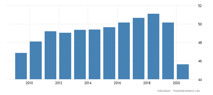 turkey labor force with basic education percent of total wb data