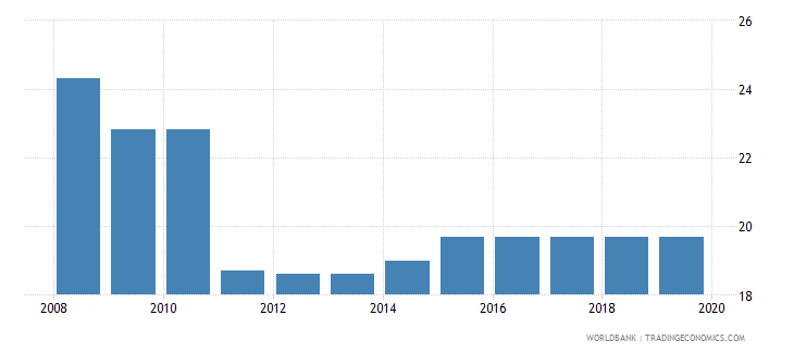 turkey labor tax and contributions percent of commercial profits wb data
