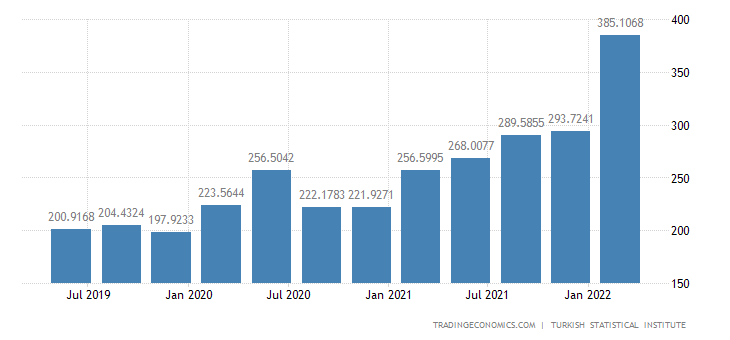 Turkey Hourly Labour Costs   2019   Data   Chart   Calendar   Forecast