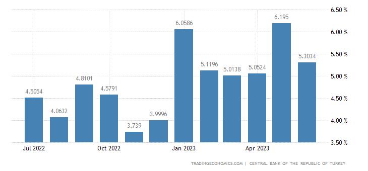 Turkey Leading Economic Index