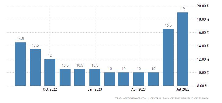 Turkey Overnight Lending Rate