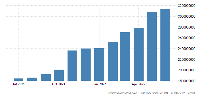 Turkey Loans to Private Sector
