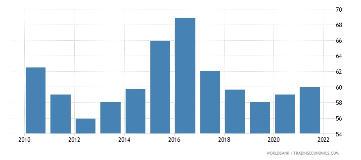 turkey manufactures imports percent of merchandise imports wb data