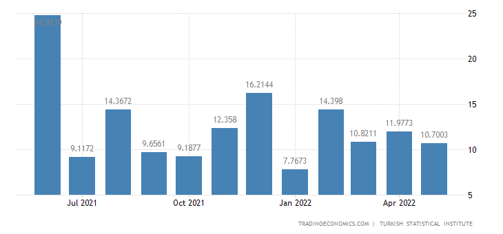 Turkey Manufacturing Production
