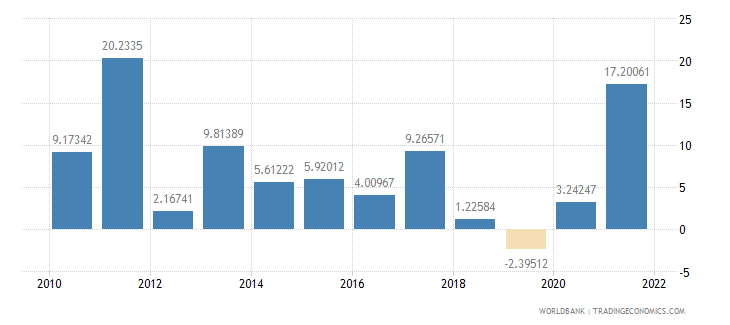 turkey manufacturing value added annual percent growth wb data