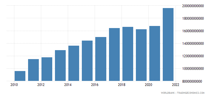 turkey manufacturing value added constant 2000 us dollar wb data