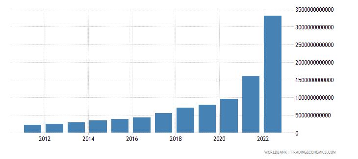 turkey manufacturing value added current lcu wb data
