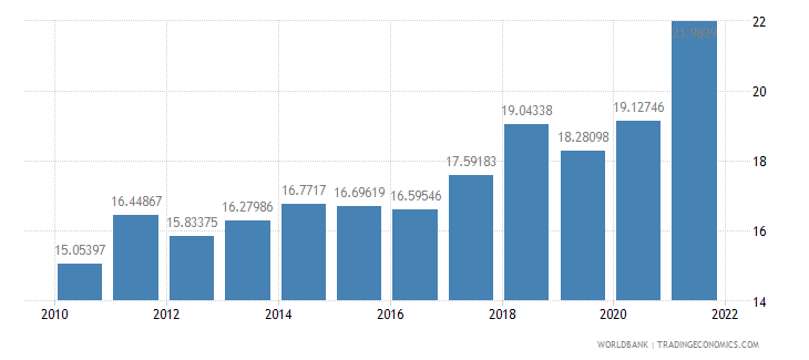 turkey manufacturing value added percent of gdp wb data