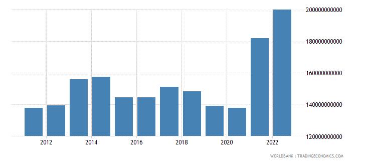 turkey manufacturing value added us dollar wb data
