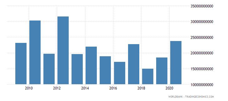turkey market capitalization of listed companies us dollar wb data