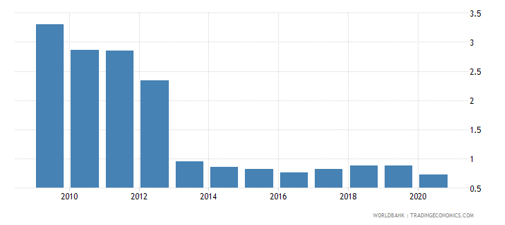 turkey merchandise exports by the reporting economy residual percent of total merchandise exports wb data