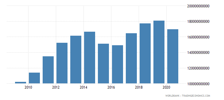 turkey merchandise exports by the reporting economy us dollar wb data