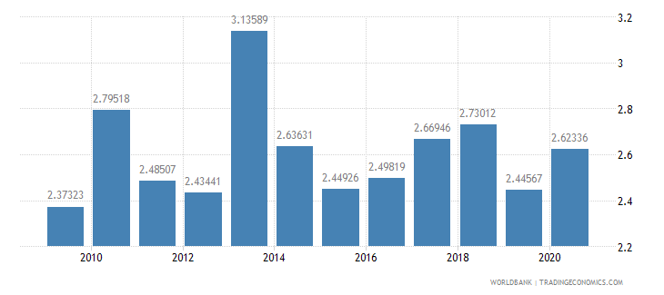 turkey merchandise exports to developing economies in east asia  pacific percent of total merchandise exports wb data