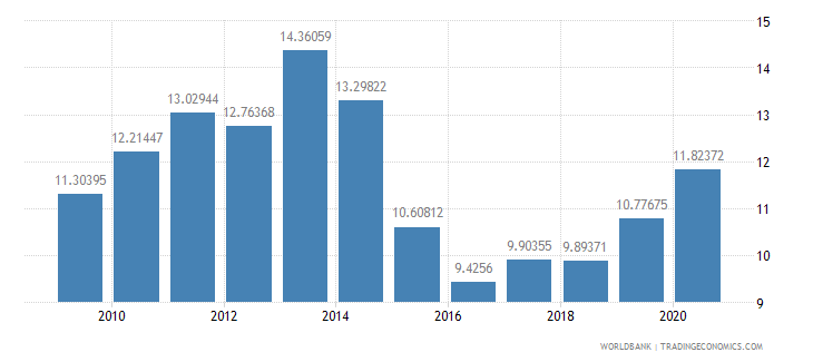 turkey merchandise exports to developing economies in europe  central asia percent of total merchandise exports wb data