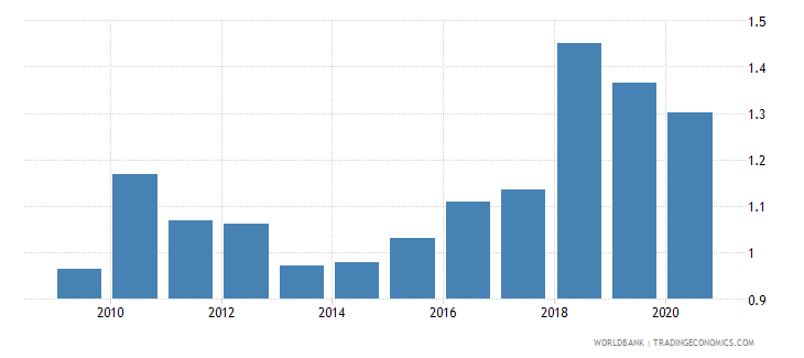 turkey merchandise exports to developing economies in south asia percent of total merchandise exports wb data