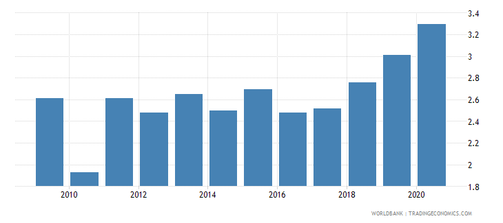 turkey merchandise exports to developing economies in sub saharan africa percent of total merchandise exports wb data