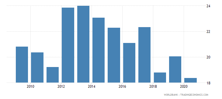 turkey merchandise exports to economies in the arab world percent of total merchandise exports wb data