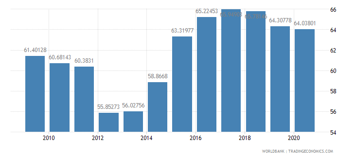 turkey merchandise exports to high income economies percent of total merchandise exports wb data