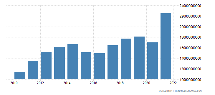 turkey merchandise exports us dollar wb data