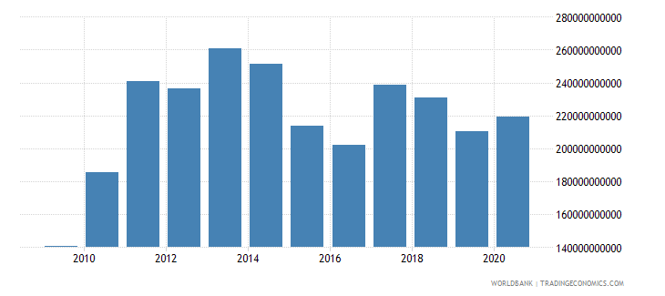 turkey merchandise imports by the reporting economy us dollar wb data