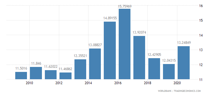 turkey merchandise imports from developing economies in east asia  pacific percent of total merchandise imports wb data