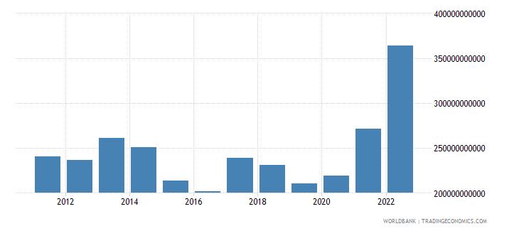 turkey merchandise imports us dollar wb data
