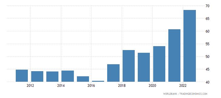 turkey merchandise trade percent of gdp wb data