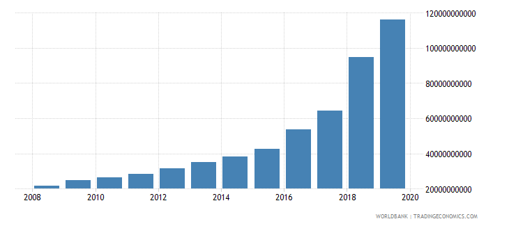 turkey military expenditure current lcu wb data