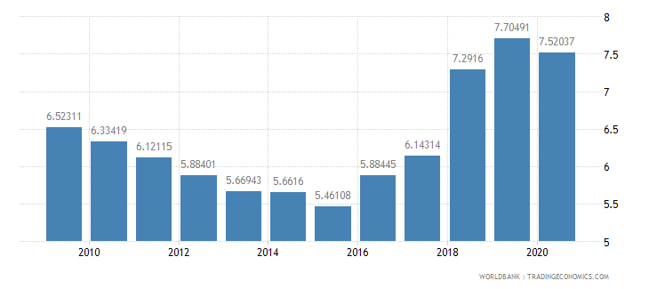 turkey military expenditure percent of central government expenditure wb data