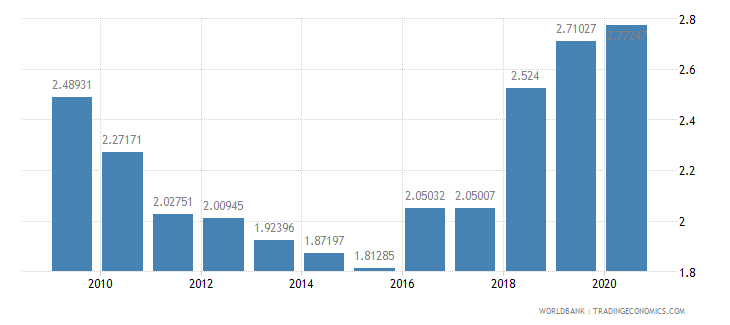 turkey military expenditure percent of gdp wb data