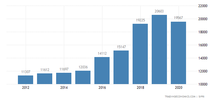 Turkey Military Expenditure