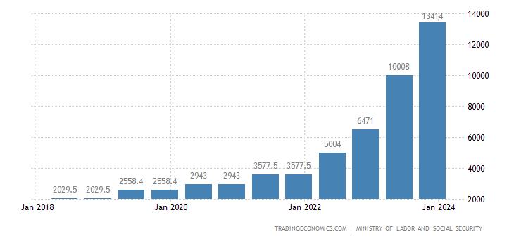 Turkey Gross Minimum Monthly Wage