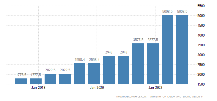 Turkey Gross Minimum Monthly Wage | 2019 | Data | Chart