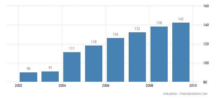 turkey motor vehicles per 1 000 people wb data