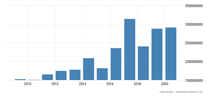 turkey multilateral debt service tds us dollar wb data