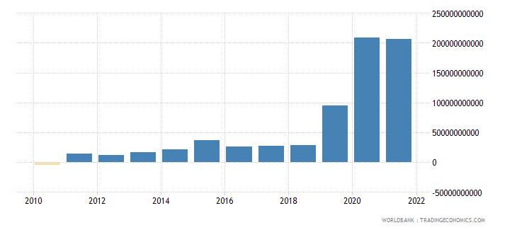 turkey net acquisition of financial assets current lcu wb data
