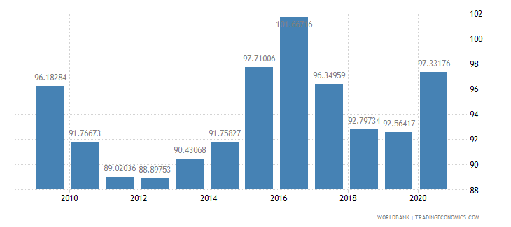 turkey net barter terms of trade index 2000  100 wb data