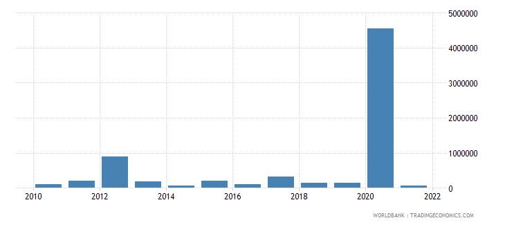 turkey net bilateral aid flows from dac donors australia us dollar wb data