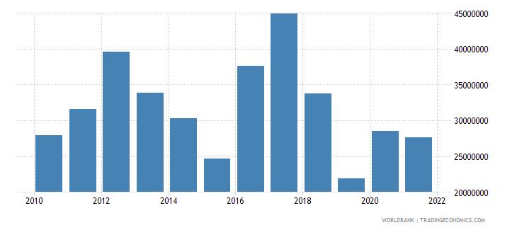 turkey net bilateral aid flows from dac donors austria us dollar wb data