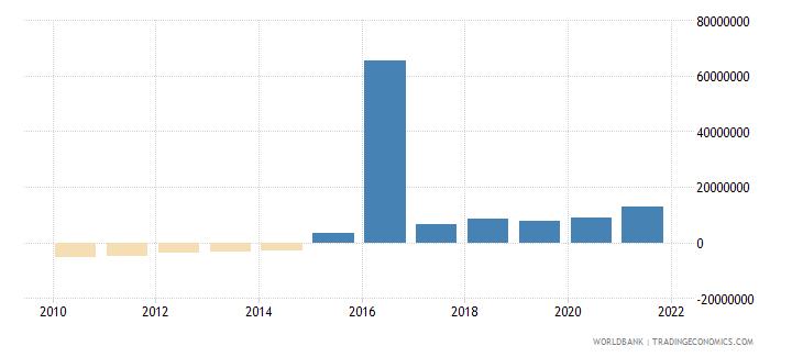 turkey net bilateral aid flows from dac donors belgium us dollar wb data