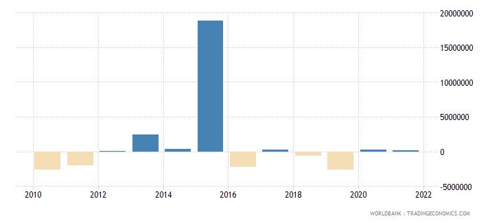 turkey net bilateral aid flows from dac donors canada us dollar wb data
